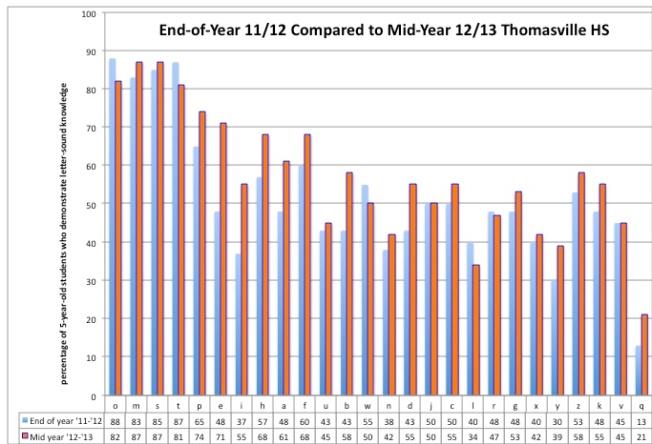 thomasvillecomparative12-13