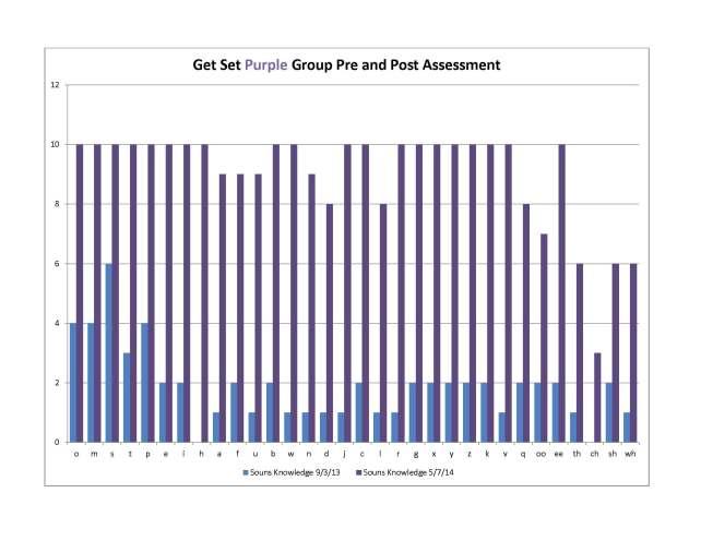 Get_Set_5-7-14_Purple_Chart_1