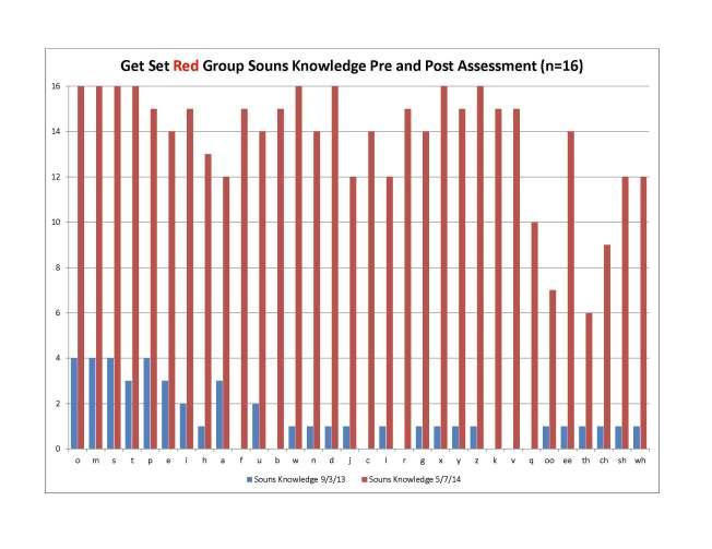 Get_Set_5-7-14_Red_Chart_1